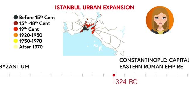 Case study: Istanbul in Turkey