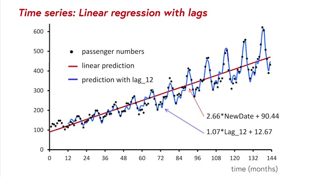 Time series: linear regression with lags
