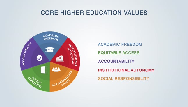 Academic freedom vs. other core higher education values